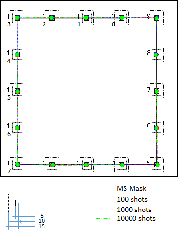 The Precision after printing- MS Mask can keep its initial stage precision after repeated printing